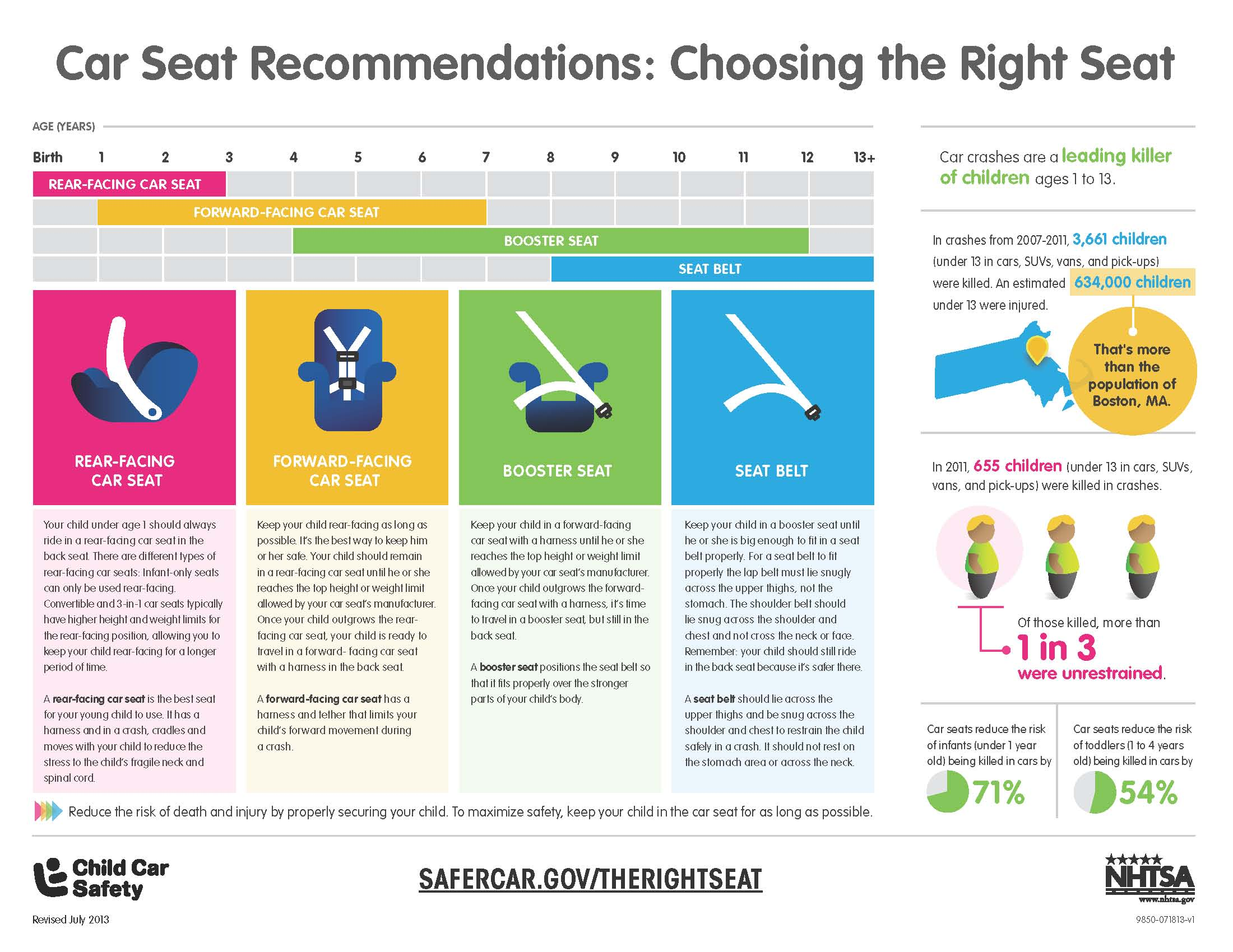 Choosing a child car seat or booster seat
